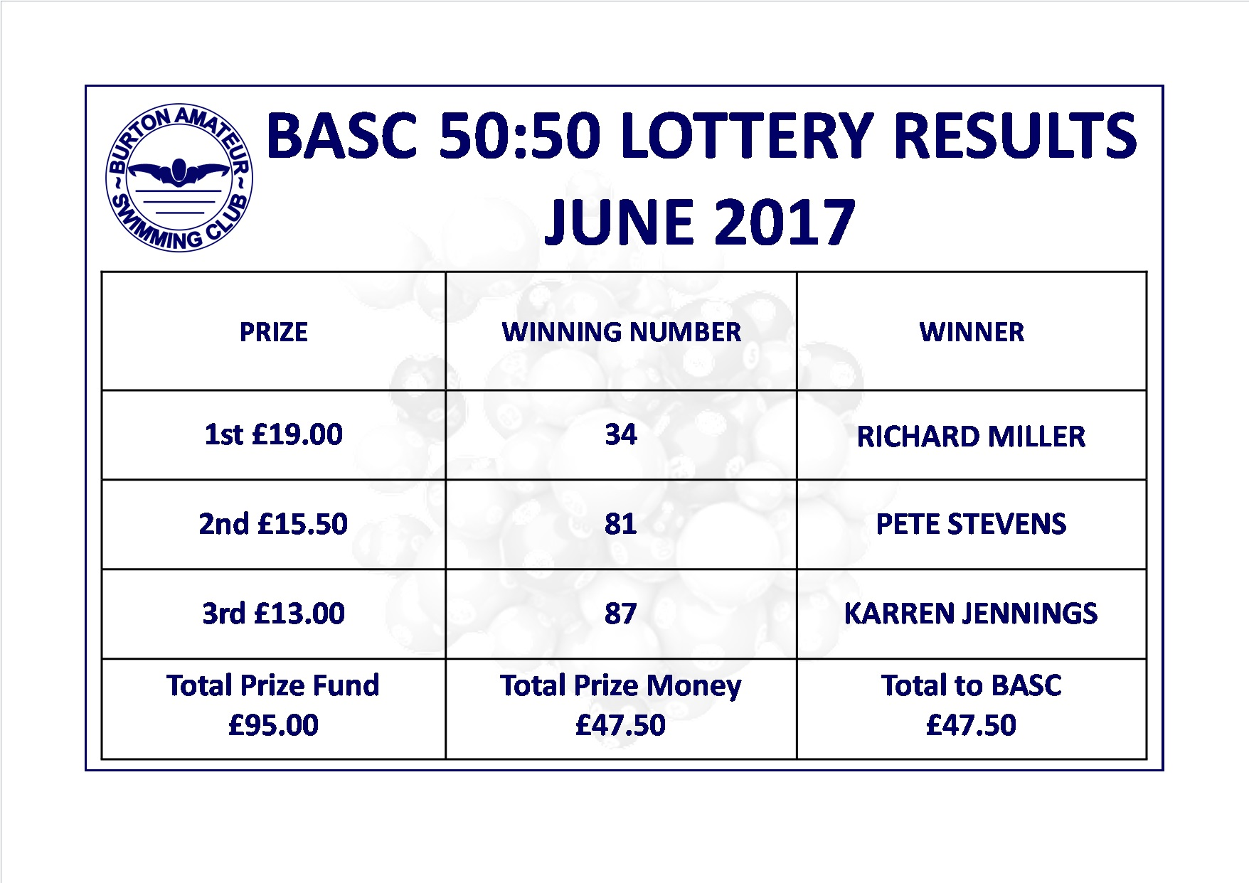 Burton Amateur Swimming Club Lottery Results June 2017