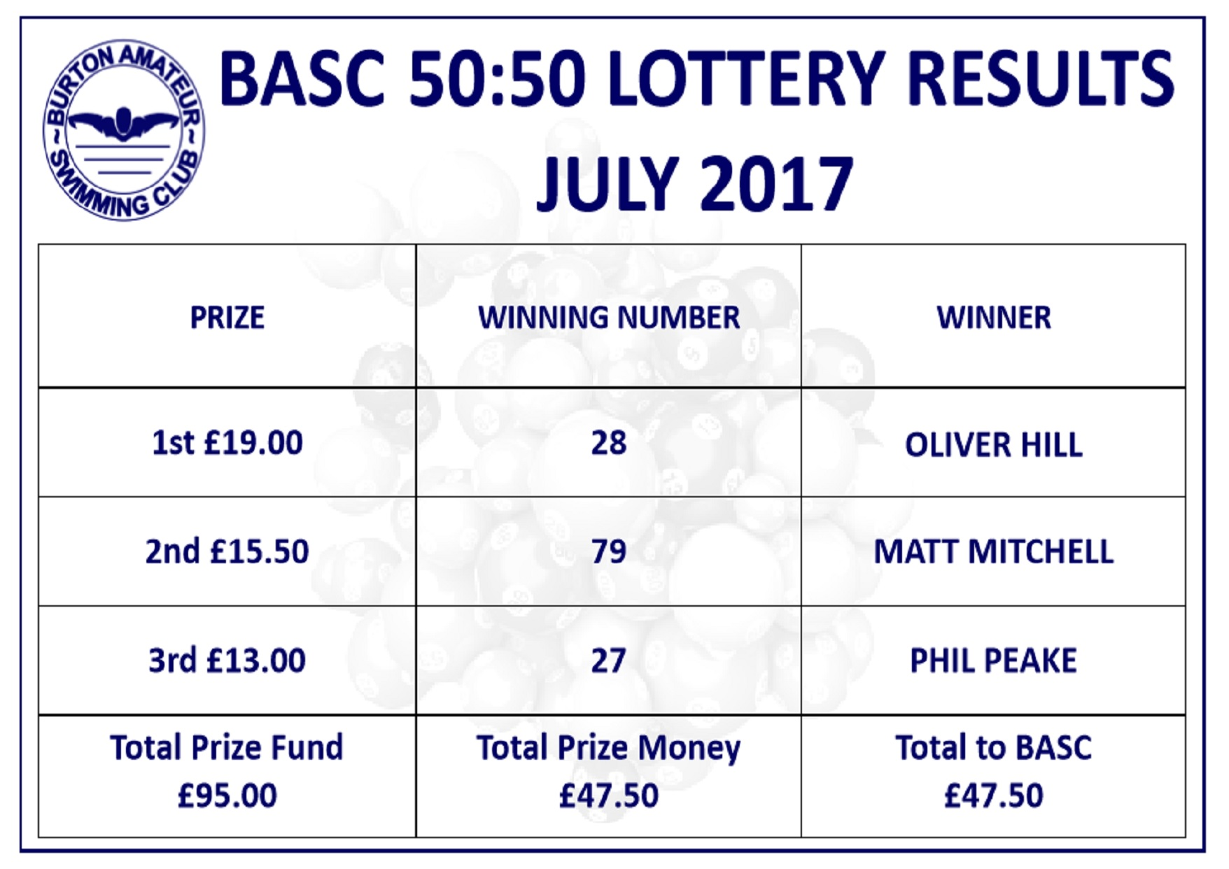 Burton Amateur Swimming Club Lottery Results July 2017